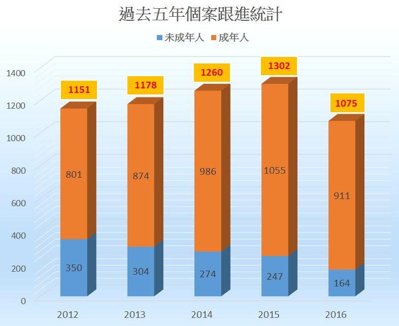 過去五年個案跟進統計(2012-2016)